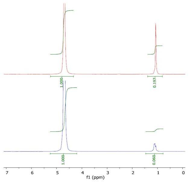 Spectrum of tert-butanol in water (top) and with a layer of 1-octanol (bottom).