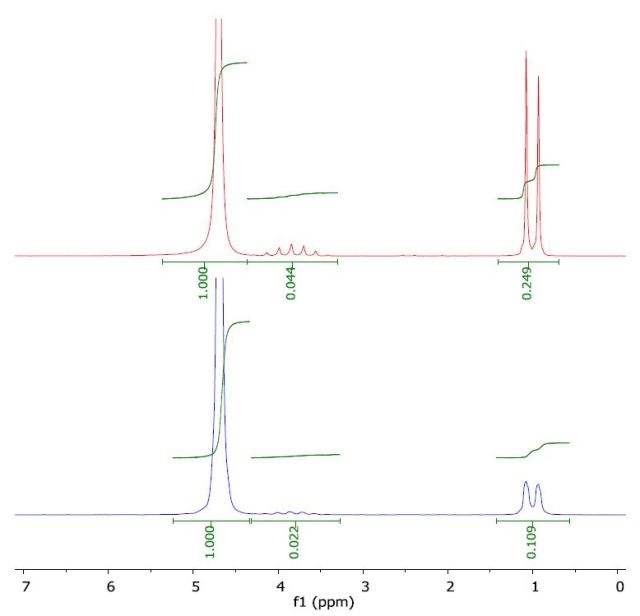 Spectrum of 2-propanol in water (top) and with a layer of 1-octanol (bottom).
