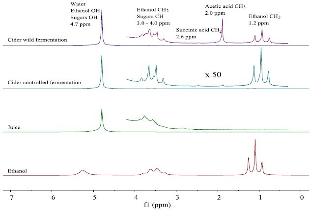 NMR spectra of fresh apple juice and apple cider from wild and controlled fermentation after 20 days.