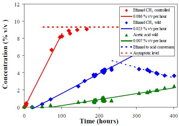 Volume concentrations of ethanol and acetic acid obtained from the CH3 peak integral of the NMR spectra.