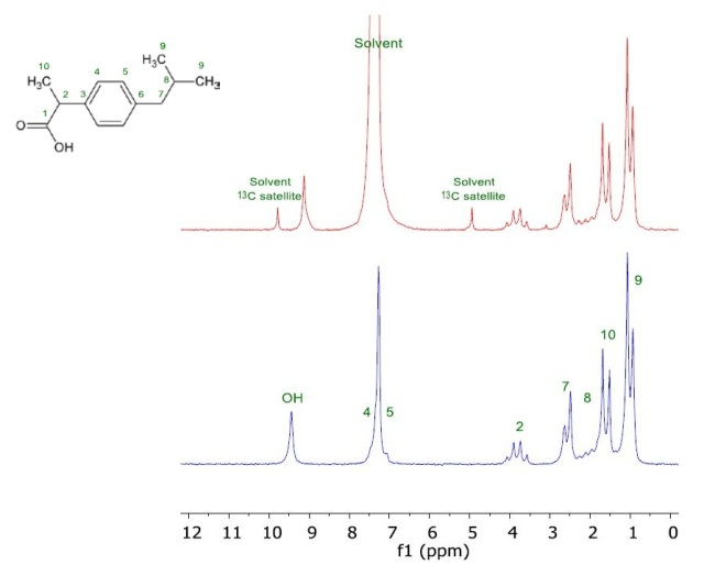 NMR spectrum of 200mM Ibuprofen in CHCl3 (red) and in CDCl3 (blue).