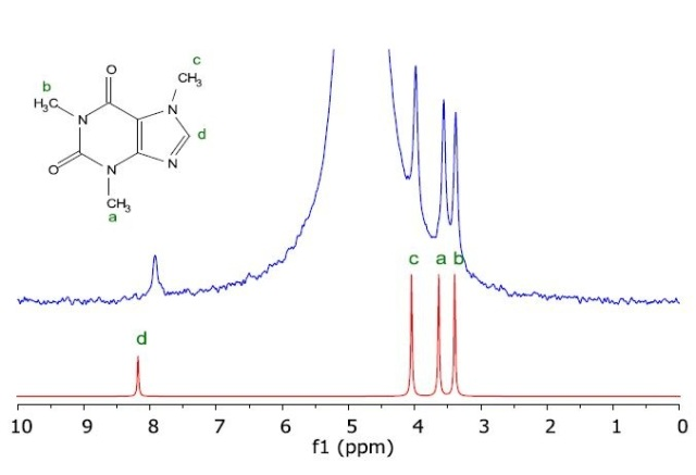 Measured NMR spectrum of caffeine in H2O (blue) as taken from a HPLC column, and the simulated NMR spectrum of the molecule (red).