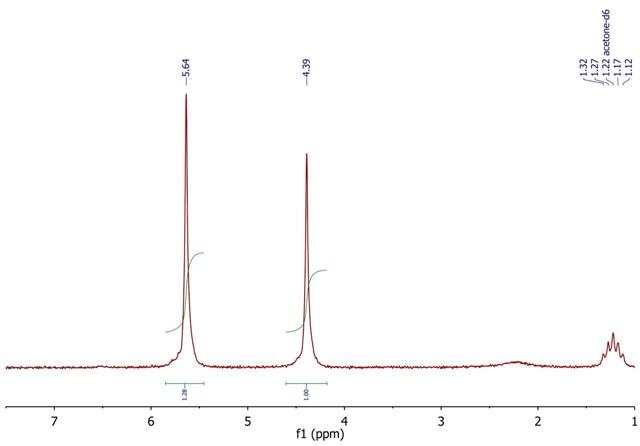 1H NMR spectrum of [Fe(η-C5H5)(η-C6H6)]PF6 complex, acetone-d6.
