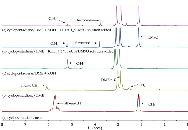Overlay of 1H NMR spectra of reactants and reaction mixtures during the synthesis of ferrocene.