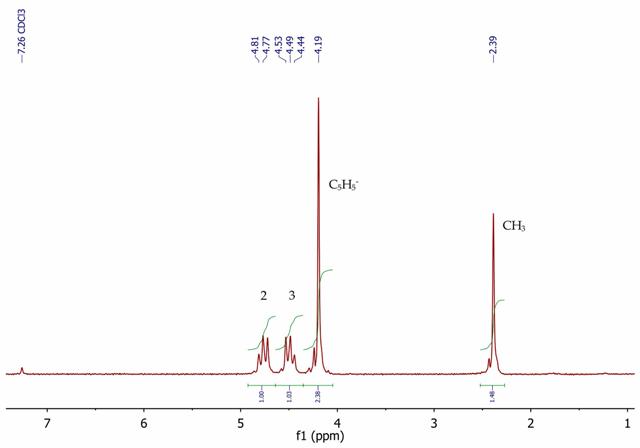 1H NMR spectrum of acetylferrocene, CDCl3