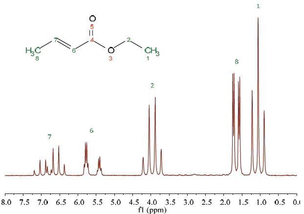 Proton NMR spectrum of 25% ethyl crotonate in CDCl3.
