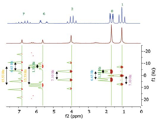 Homonuclear j-resolved spectrum of 25% ethyl crotonate in CDCl3.