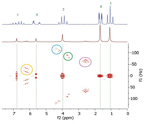 Homonuclear j-resolved spectrum of 25% ethyl crotonate in CDCl3