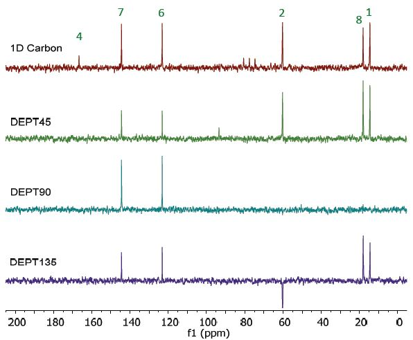 Carbon spectra of 25% ethyl crotonate in CDCl3.