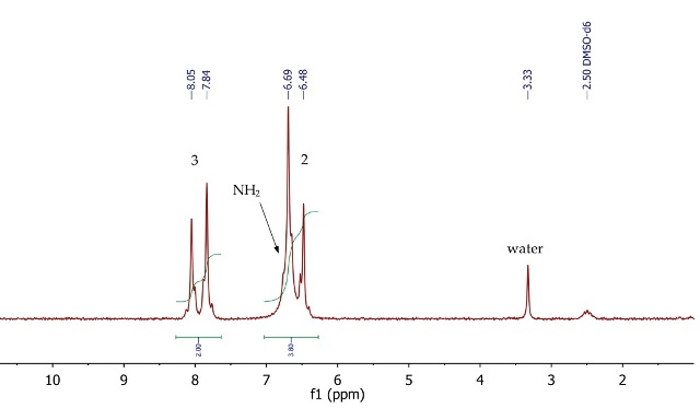 1H NMR spectrum of p-nitroanilide, DMSO-d6.