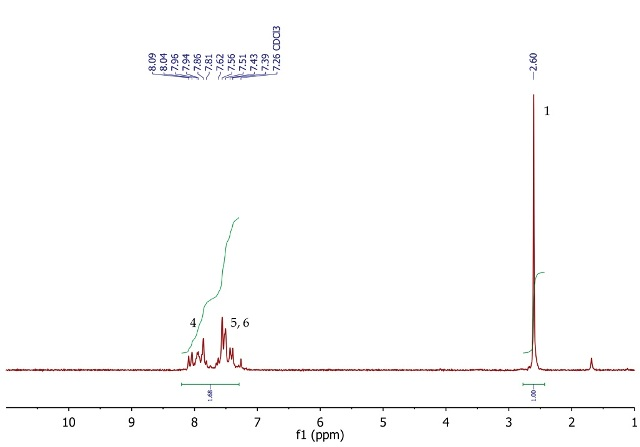 1H NMR spectrum of acetophenone, CDCI3