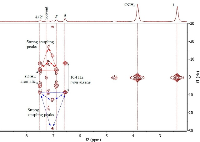 2D J-resolved spectrum of 4-(4'-methoxyphenyl)-3-buten-2-one (Product A) in CDCI3.