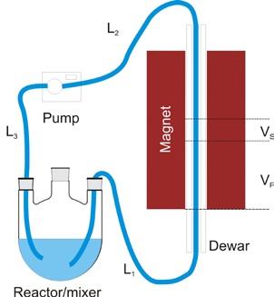 Typical flow setup
