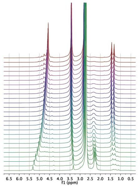 Waterfall plot showing NMR spectra acquired as a function of time during the reaction.