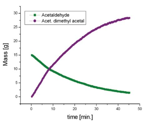 Spectrum of the initial mixture (green) shows the signal of acetaldehyde. At the end of the reaction (purple), signals of acetaldehyde dimethyl acetal and water at 4.7ppm can be observed.