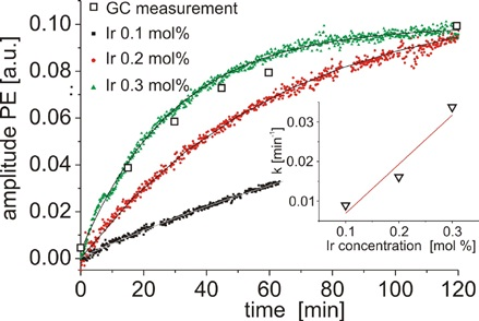 Concentration of PE as a function of time measured for three different concentrations of catalyst.