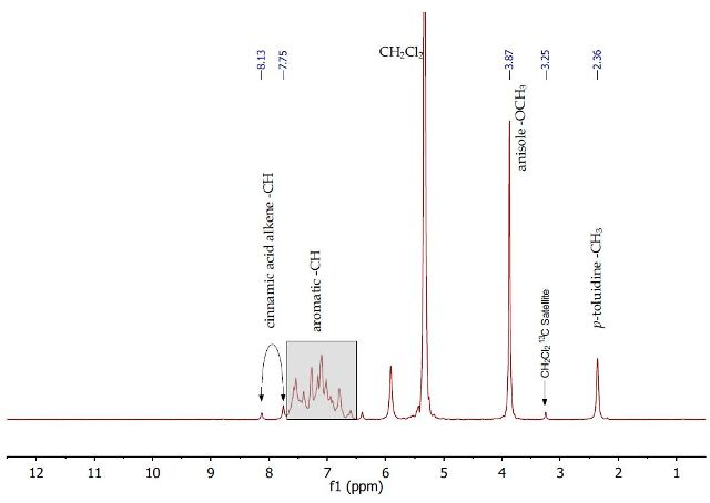 1H NMR spectrum of initial separation mixture containing cinnamic acid, p-toluidine and anisole in dichloromethane