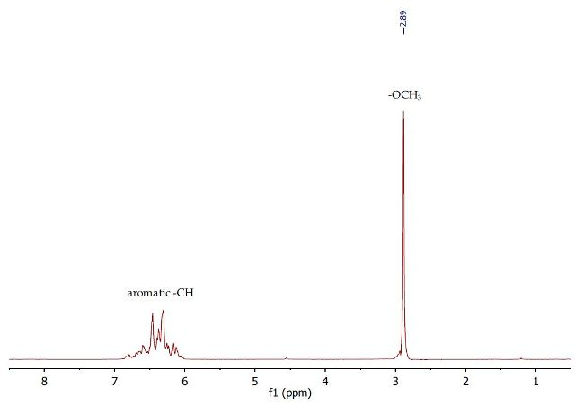1H NMR spectrum of crude anisole