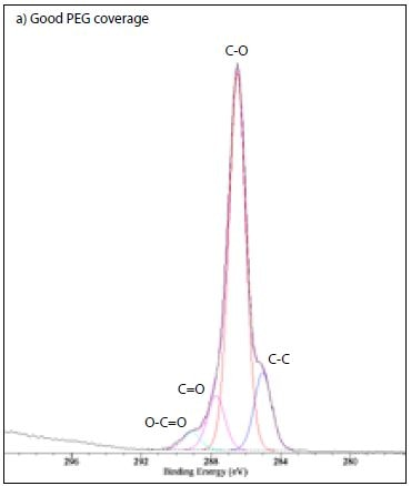 C 1s XPS spectrum