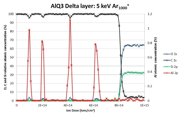 Alq3 / NPB Multilayer depth profile. O, C and Si concentration are plotted against the left hand Y axis while the Al concentration is plotted on the right hand Y axis.