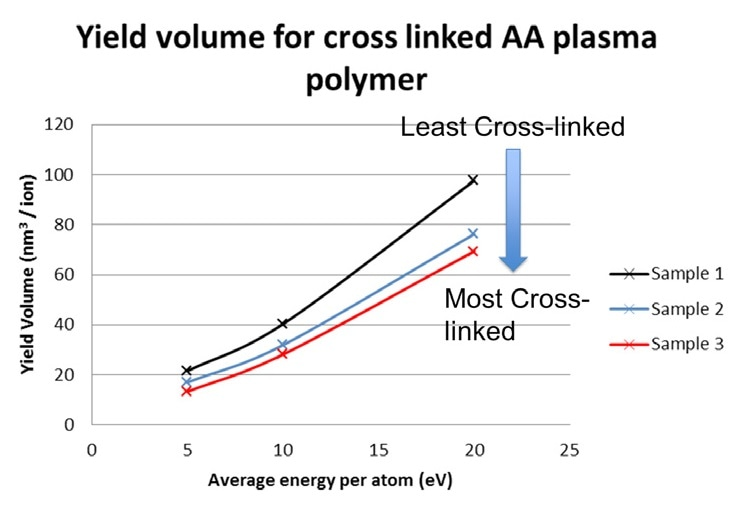 Depth profile of ppAA at different beam conditions.