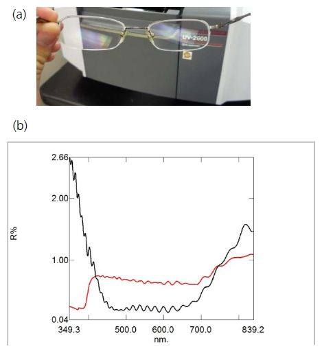 (a) Ophthalmic lens with AR coating and hard coating; (b) Reflectance spectra of ophthalmic lenses.