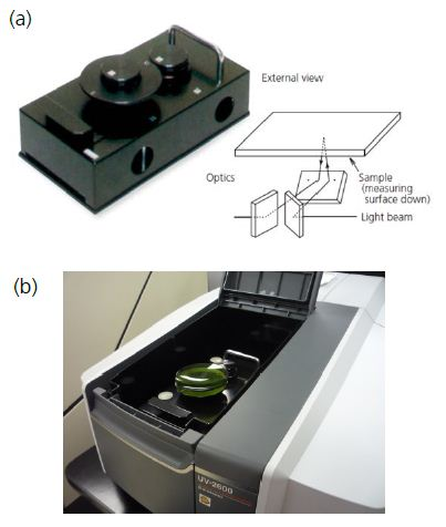(a) 5 degree relative specular reflectance accessory and external view of light beam path with accessory in place; (b) 5 degree relative specular reflectance accessory sitting in UV-2600 sample compartment with acrylic lens in place.