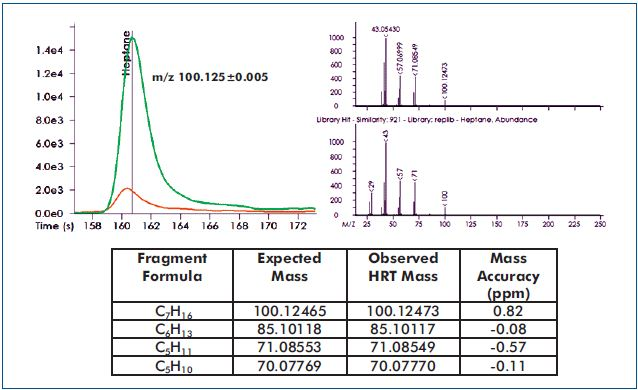 """Heptane, an """"Out of Tolerance"""" analyte indicative of light olive oil, is shown."""