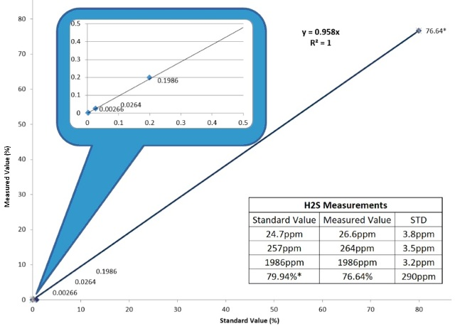 H2S measurements recorded on the MAX300-IG.