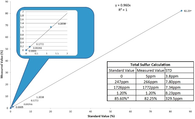 The Total Sulfur measurement as recorded on the MAX300-IG.