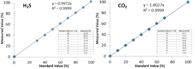 Full-scale linearity of hydrogen sulfide and carbon dioxide
