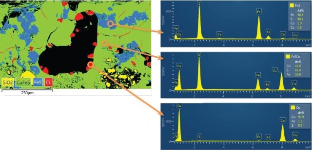 Magnified area of montaged image showing the copper prills (red), iron sulphide reaction product (blue), and chalcopyrite ore (green) with reconstructed spectra and atomic composition quantification (Full Quant results in Table 1 on the next page). Pulse pile-up has been automatically accounted for to give reliable results, despite the high count rate used for data acquisition.