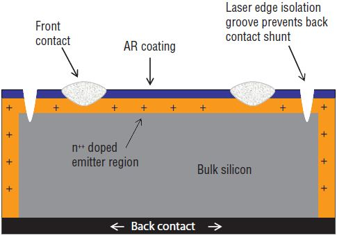 Without edge isolation groove, current shunt occurs between front and back contact through the ion diffusion layer.