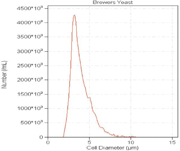 Brewers Yeast, which was grown at 37ºC 2 hours in distilled water. Average yeast cell size is 3.5µm. Aggregates show as 7µm or higher.