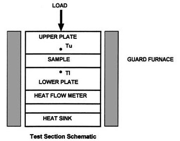 Schematic of DTC Test Section