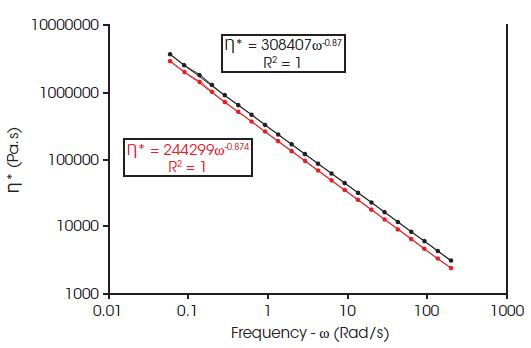 Purely elastic characteristic of TPR materials