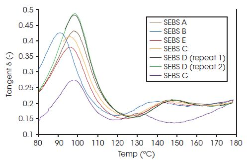 Graph illustrating the main transition d peak around 95°C