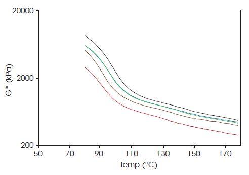 Graph of G* versus temperature