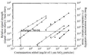 Perturbation detection analysis: a method for comparing instruments that can measure the presence of large particles in CMP slurry