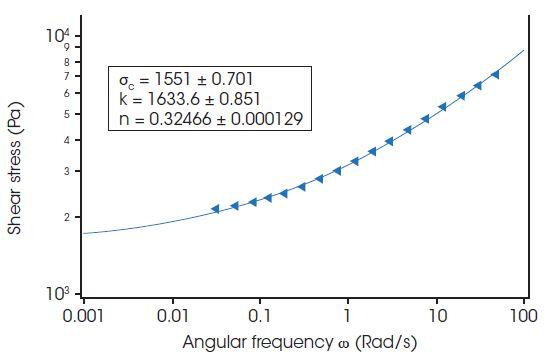 Non-linear reaction using Hershel-Bulkley equation