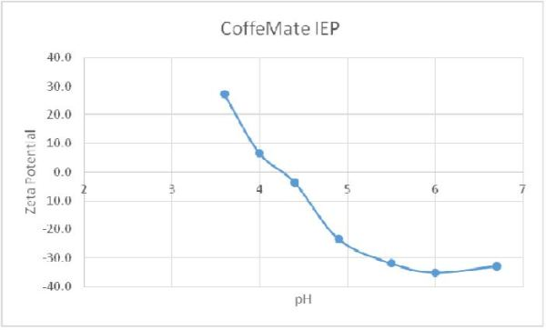 IEP data for Coffee-mate