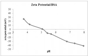 IEP data for BSA protein