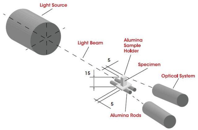 Measuring scheme of the non-contact double beam optical