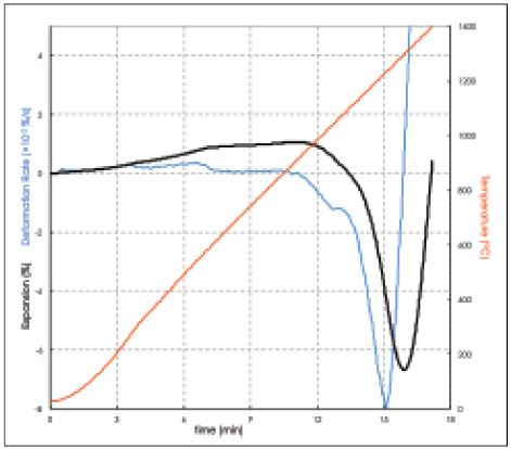 Determining the temperature of maximum sintering speed. The peak in the first derivative of expansion with time shows that the maximum sintering speed occurs at 1230°C.