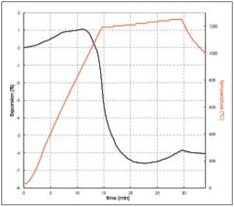 Determining the temperature of optimal densification