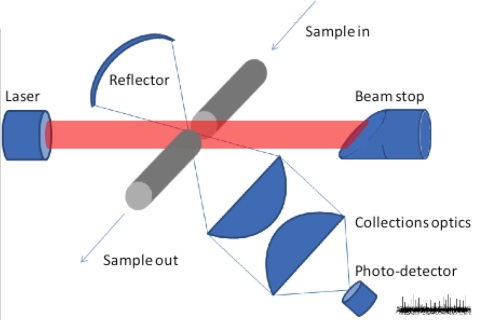 Typical light scattering air particle sensor