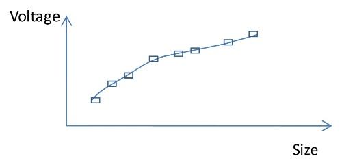 Example APC calibration curve.