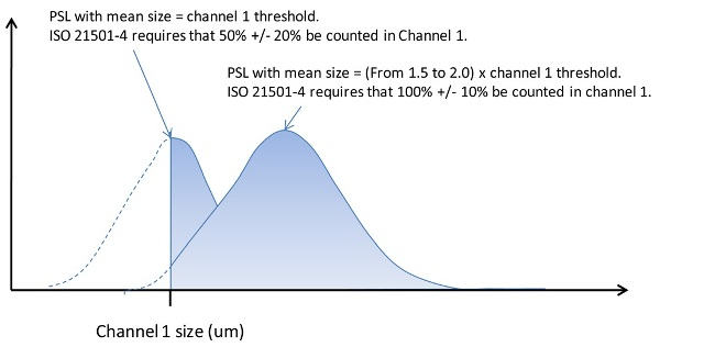 ISO 21501-4 specifications for channel 1 counting efficiency.