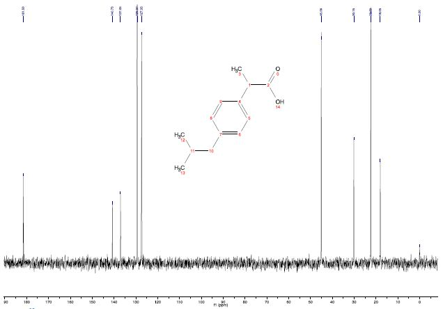 13C Spectrum of 2M Ibuprofen recorded with 12 scans with a total acquisition time of 1 minute