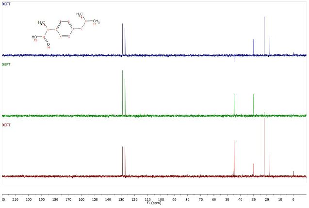 DEPT 45, 90 and 135 (plotted from bottom to top) spectra of ibuprofen.